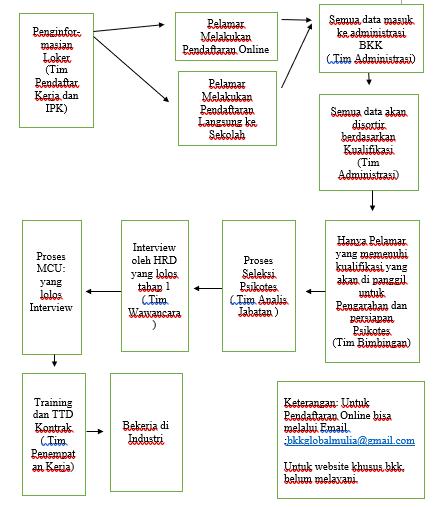 Bursa Kerja Khusus Smk Global Mulia